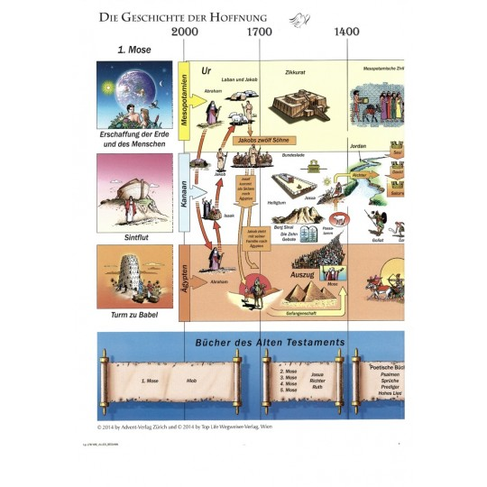 Wie alles begann, bibelhistorische Karte